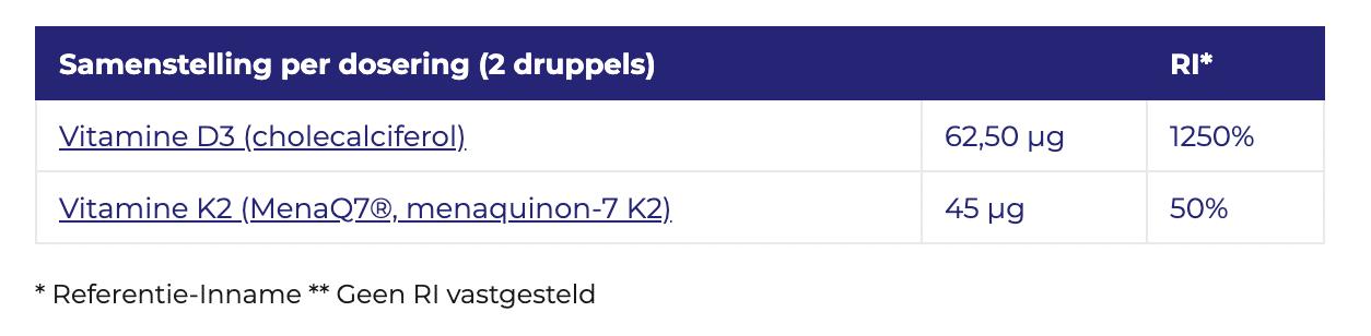 D3 & K2